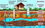 Колодец или скважина: что лучше для дачи и дома, отличие от водопровода, на участке какие бывают воды