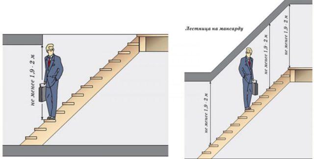 Ступени для металлических лестниц: поворотные и забежные, как и из чего сделать, варные подступеньки, требования к конструкции, как выровнять прогиб