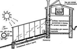 Как сделать грядки в теплице из поликарбоната: фото и правильное устройство грядок, парника обустройство