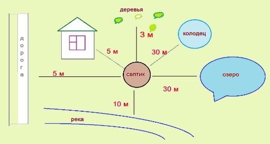Канализация частного дома: септик, система водопровода
