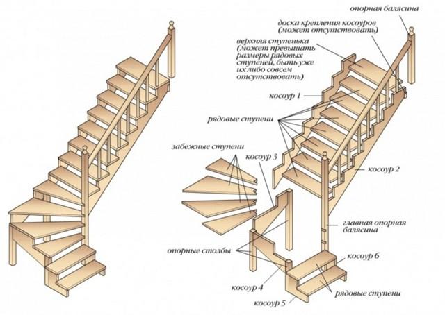 Лестница своими руками из дерева расчеты: чертежи онлайн, деревянная своими руками на второй этаж, изготовление