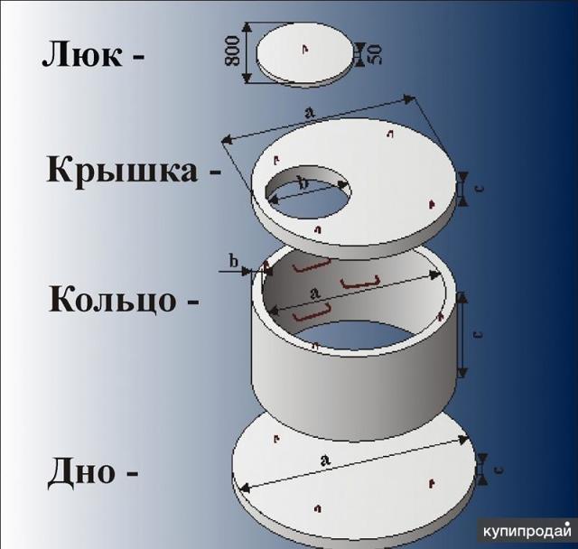 Объем кольца: бетонного, метр выгребной ямы, дно из железобетона, диаметр канализационной 1500, посчитать колодец