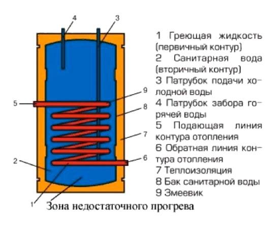 Бойлер косвенного нагрева своими руками: бак работает по принципу, сделать самодельный, устройство для воды
