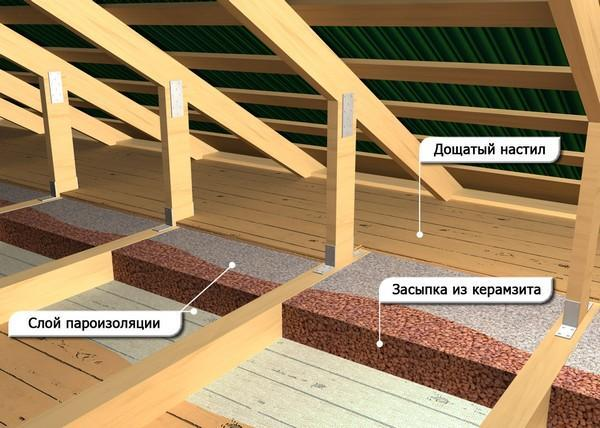 Как утеплять потолок в бане: чем лучше утеплить своими руками, утеплитель глина, изоляция минватой, видео