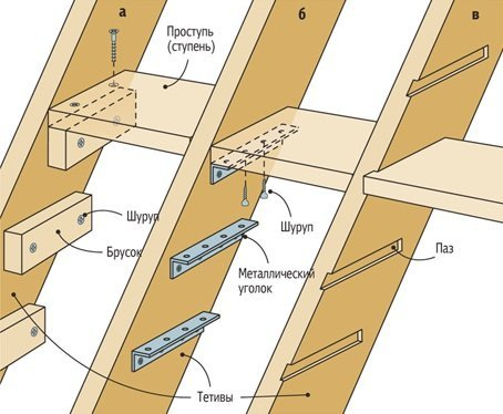 Выдвижная лестница на чердак: чердачные люки раздвижные, чертежи своими руками, высота