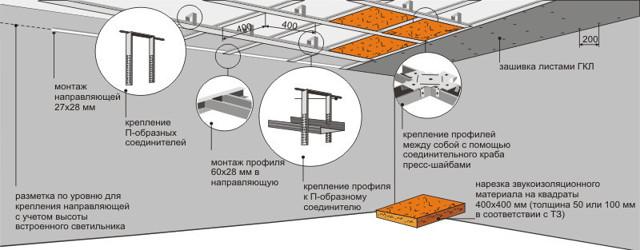 Профиль для крепления гипсокартона: шаг какой, чем крепить правильно, расстояние между, через какое прикрутить