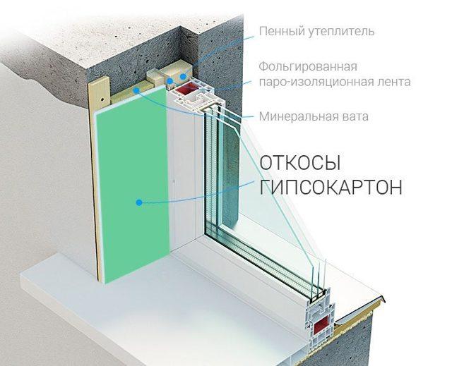 Откосы из гипсокартона: своими руками дверь как сделать входную, оконная отделка и устройство, ГКЛ монтаж