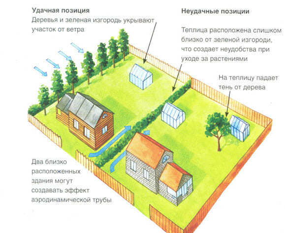 Как располагать теплицу на участке: правильное место для парника из поликарбоната, фото как установить и лучше перенести