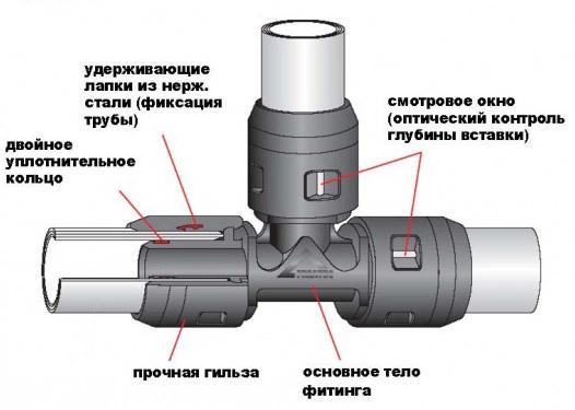 Фитинги для металлопластиковых труб: характеристики и виды, размеры и арматура, метапол и комплектующие