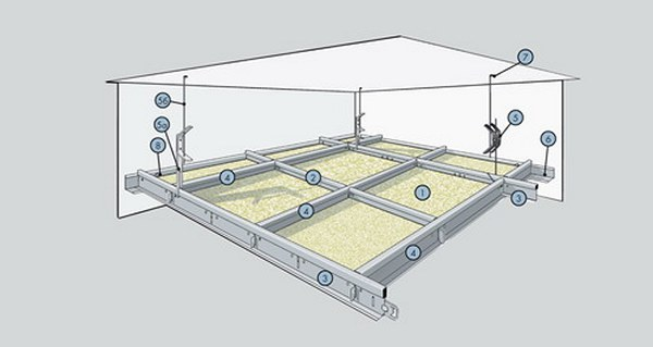 Подвесы для потолка Армстронг: комплект подвесной системы, кромки и направляющий профиль, устройство по каркасу