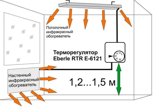 Инфракрасные обогреватели на потолок: теплого установка, отзывы о пленке, обогрев какой, видео и пола монтаж