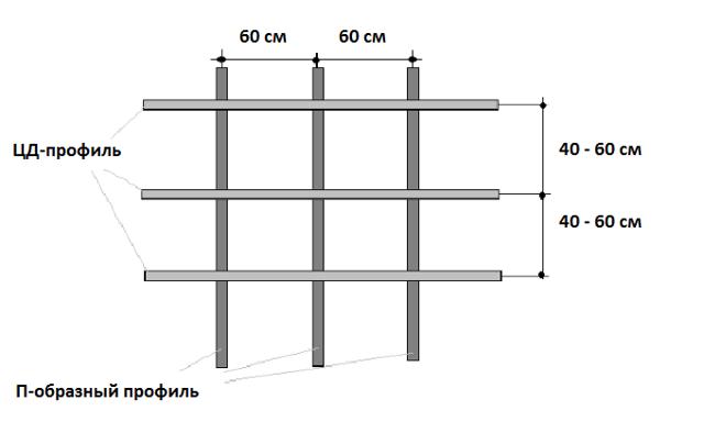 Каркас подвесного потолка из профиля: обрешетка и монтаж направляющих, металлический и алюминиевый, какой нужен, своими руками
