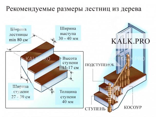 Расчет ступеней лестницы: 90 градусов забежные, зная длину и высоту на второй этаж, шаг с поворотной площадкой