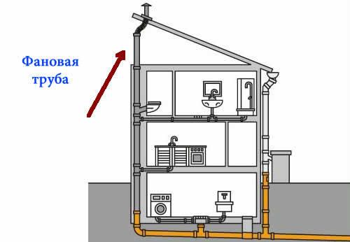 Запах из канализации в квартире как устранить: как избавиться в туалете, пахнет из унитаза, что делать и почему