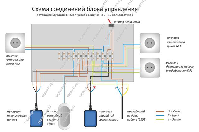 Септик Топас принцип работы и устройство видео: схема работает, система установки своими руками, действие канализации