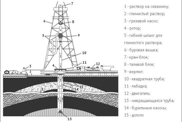 Роторное бурение скважин: основные способы и методы, механические