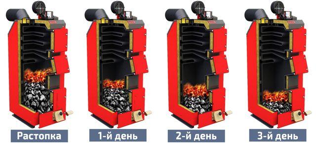 Пиролизный котел: длительное горение на твердом топливе, рейтинг лучших чешских котлов и принцип действия