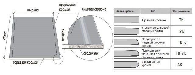 Размеры гипсокартона: листа толщина, ГКЛ вес, сколько стандартный, какой бывает площади, габариты плиты выдерживают