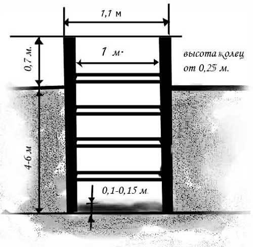 Копка колодцев: как выкопать должок, рытье своими руками, когда копать, копка и видео, устройство из бетонных колец