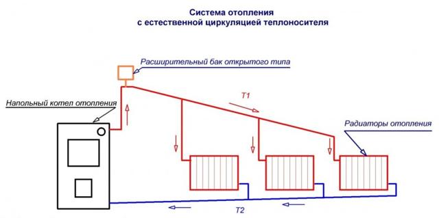 Обвязка твердотопливного котла отопления схема: для частного дома, подключение и установка, с принудительной циркуляцией