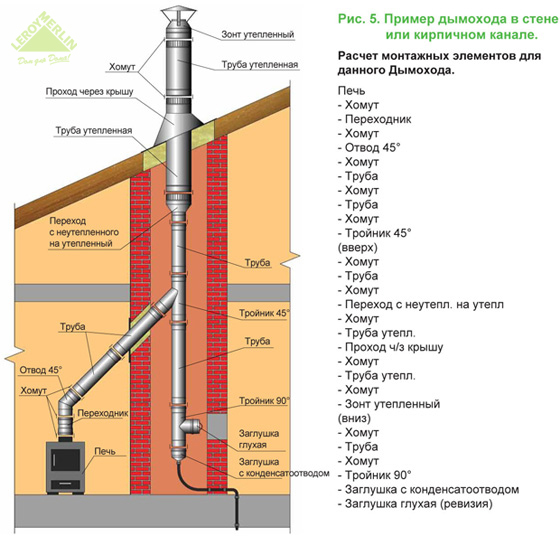 Дымоход для газового котла в частном доме: устройство вытяжной трубы, правильная установка конденсатосборника
