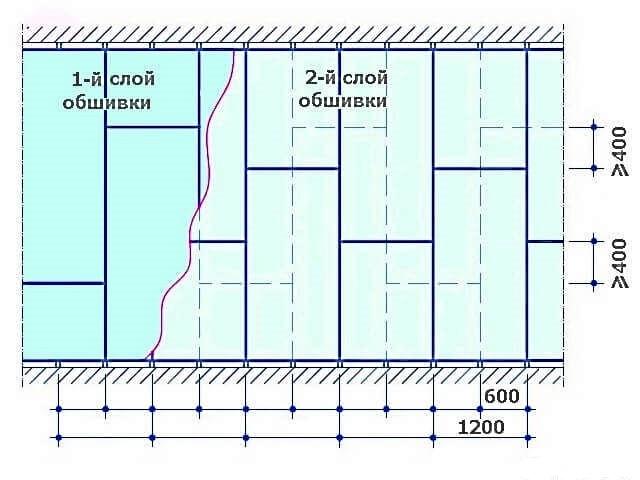 Гипсокартон Кнауф: ГКЛ размеры, knauf листы и технология монтажа, влагостойкого технические характеристики