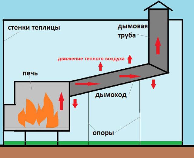 Печь для теплицы: длительного горения своими руками, на дровах для обогрева, из поликарбоната и кирпича, обеспечить полив