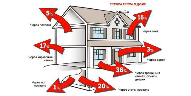 Расход газа на отопление дома 100 м²: 200 и сколько потребляет в месяц, какой средний в новых котлах, уходит
