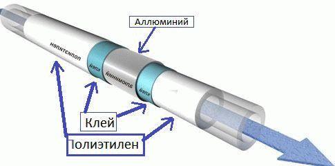 Сшитый полиэтилен: трубы для теплого пола, шитый пропилен или металлопластик, видео и монтаж своими руками