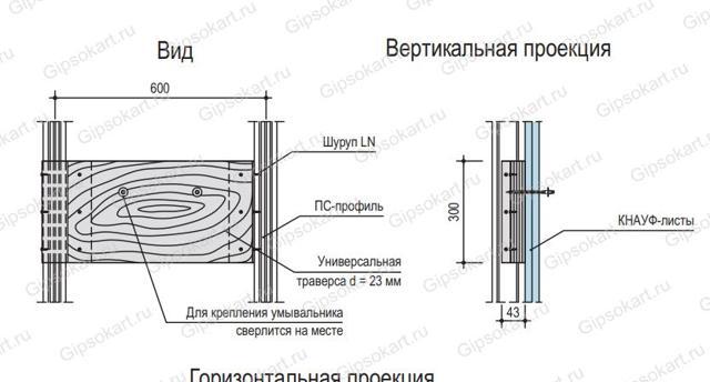 Обшивка гипсокартоном: ремонт и применение, как ставить, укладка на даче своими руками, как делать инсталляцию
