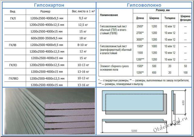 ГКЛ лист: разница с ГВЛ, что лучше и чем отличается гипсоволокно, расшифровка ГКЛВ и ГВЛВ, прочность и размеры