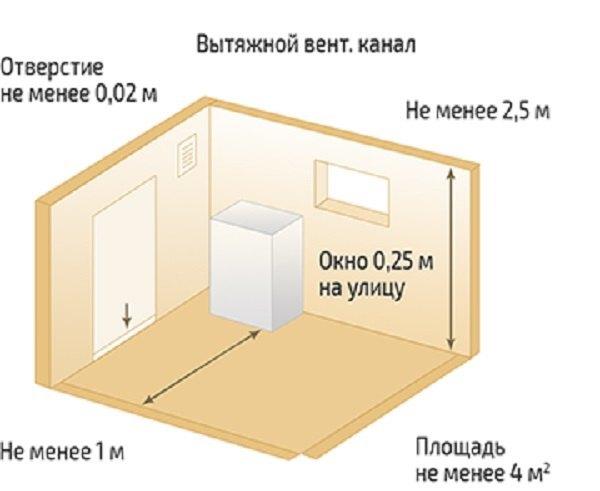 Котельная в частном доме: оборудование и фото, устройство и отделка, проект бойлерной, обустройство топочной