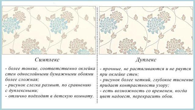 Обои под покраску: плюсы и минусы, фото в интерьере, какие лучше, как красить своими руками, отзывы