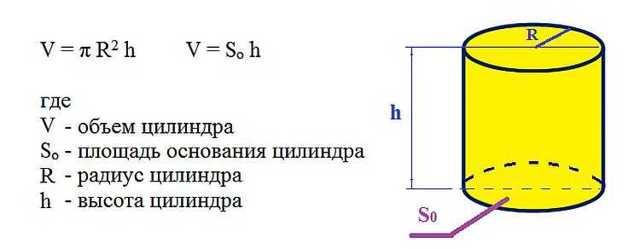 Как рассчитать объем: площадь трубы для воды, формула в м³, калькулятор онлайн, сечение и поверхность