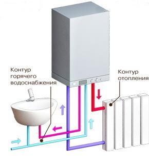 Отопление своими руками: водяное в частном загородном доме, схемы котельных, котел в РФ и как провести систему