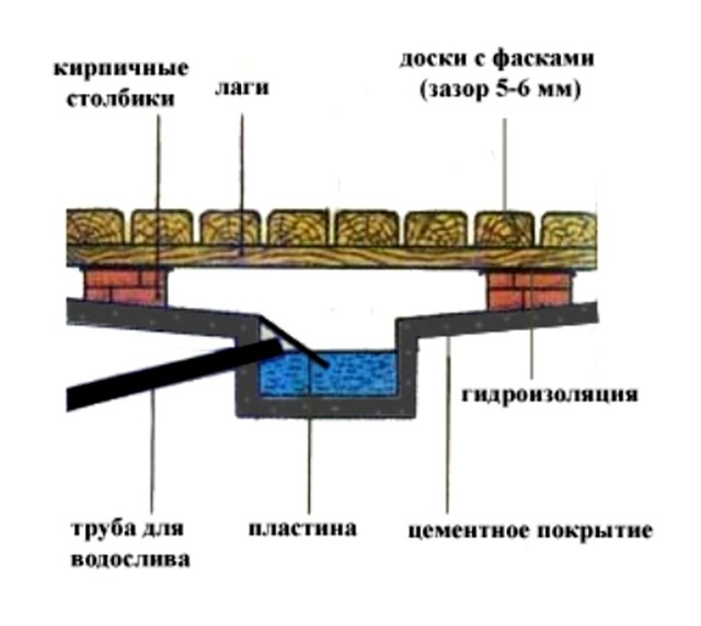 Канализация для бани: схема своими руками, как сделать правильно дренажный приямок, устройство санузла