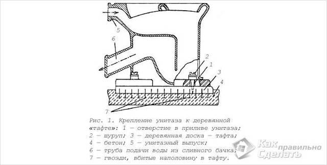 Установка унитаза: подключение к канализации, правильный монтаж и подсоединение, как соединить с чугунной
