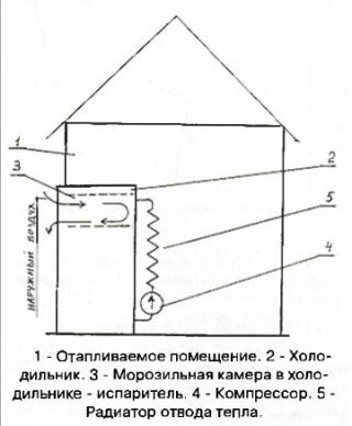 Тепловой насос своими руками из старого холодильника: схема теплообменника, фреон-вода, контроллер самодельный, компрессор сплит