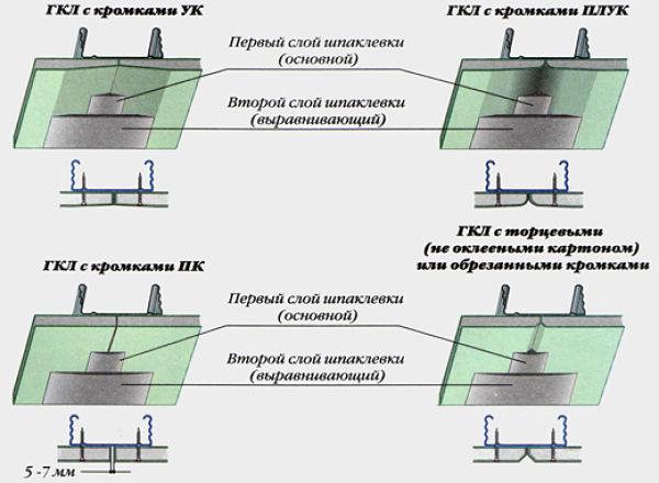 Как шпаклевать потолок из гипсокартона под покраску видео: отделка шпаклевкой правильно, обои и подготовка