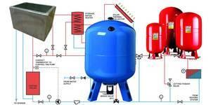 Расширительный бак для отопления: системы открытого и закрытого типа, расчет на калькуляторе, подбор объема