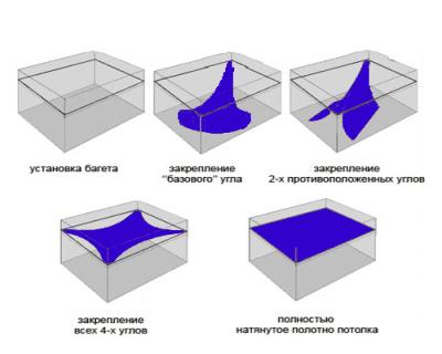 Монтаж натяжных потолков: видео монтажа конструкции своими руками, технология и способы установки, порядок и процесс, инструкция и инструменты, характеристики и правила