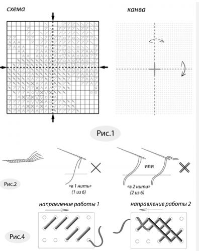 Вышивка крестом Счетный крест: техника и наборы, что такое схемы, несчетный крест, расчет размера и калькулятор