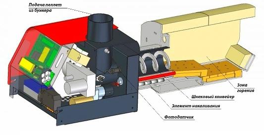 Пеллетный котел: ретортная горелка для отопления, лучшее устройство шнека для котельной, принцип работы на гранулах