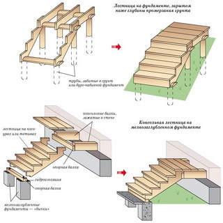 Входные лестницы в дом: фото металлических в частном, парадная своими руками, строительство, как сделать в здании на второй этаж, оформление