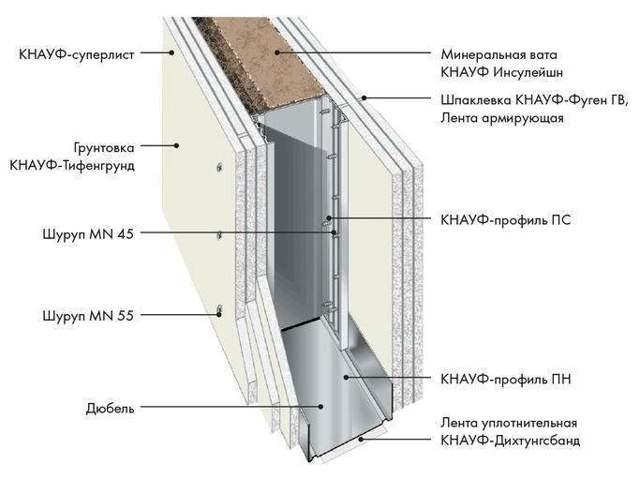Перегородки из гипсокартона: ГКЛ и гипсобетон, возведение и ремонт, технология устройства, утеплитель фигурный
