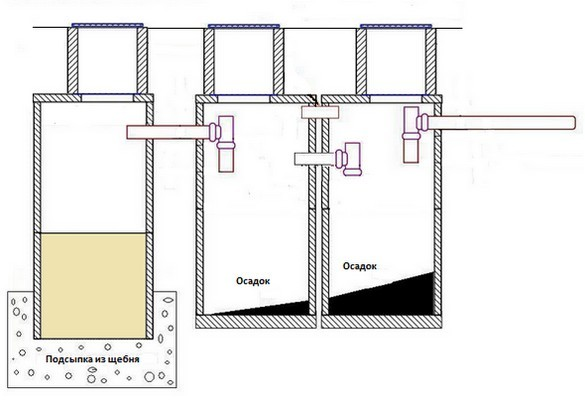Какой септик для дачи лучше: как выбрать автономную систему, очистные сооружения, канализация для загородного дома