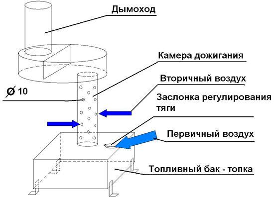 Печь для гаража: печка и буржуйка в гараж, как сделать своими руками, на дровах длительного горения, отопление