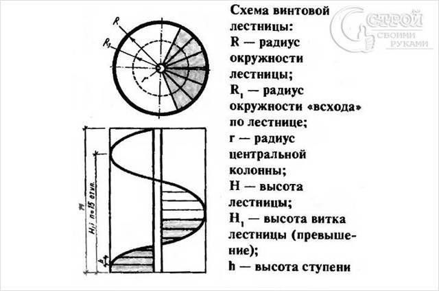 Винтовые лестницы на второй этаж: фото круговых своими руками, полувинтовые для дачи, размеры круглой, как сделать чертежи конструкции