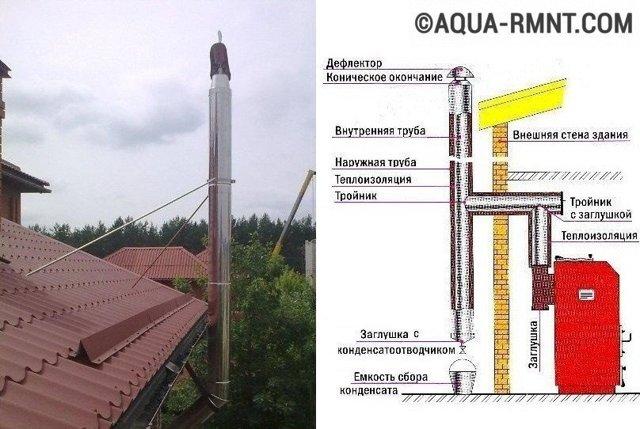 Дымовые трубы для котельных: расчет высоты дымохода, выполнение молниезащиты, диаметр металлической