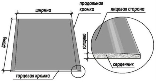 Профили для гипсокартона размеры: ГКЛ длина, толщина и ширина, как удлинить вес, сколько на лист, какая экономия